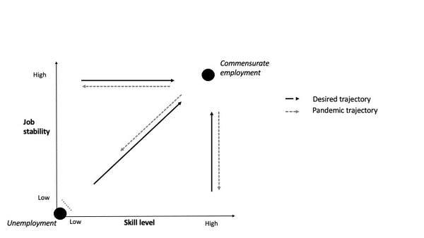 Carelton University COVID-19 immigrant women employmnent study graph.jpg