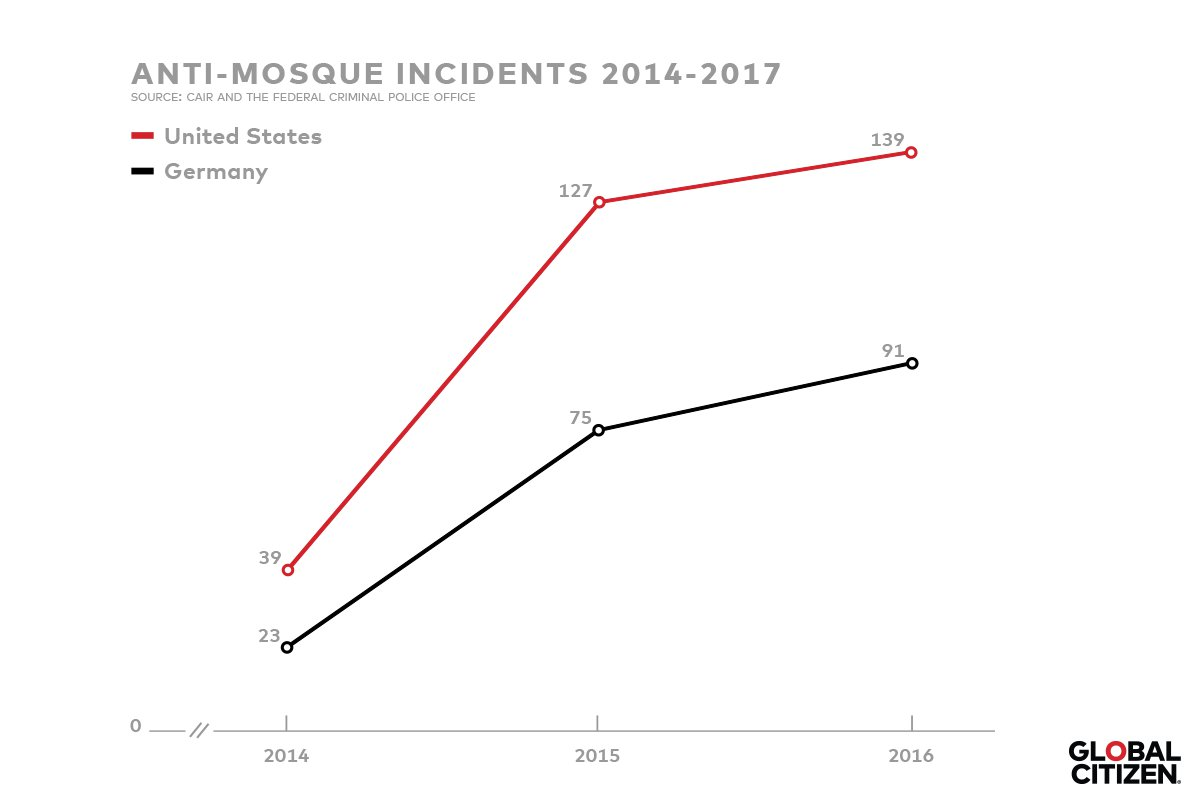 AntiMosqueIncidents_1200x800.png