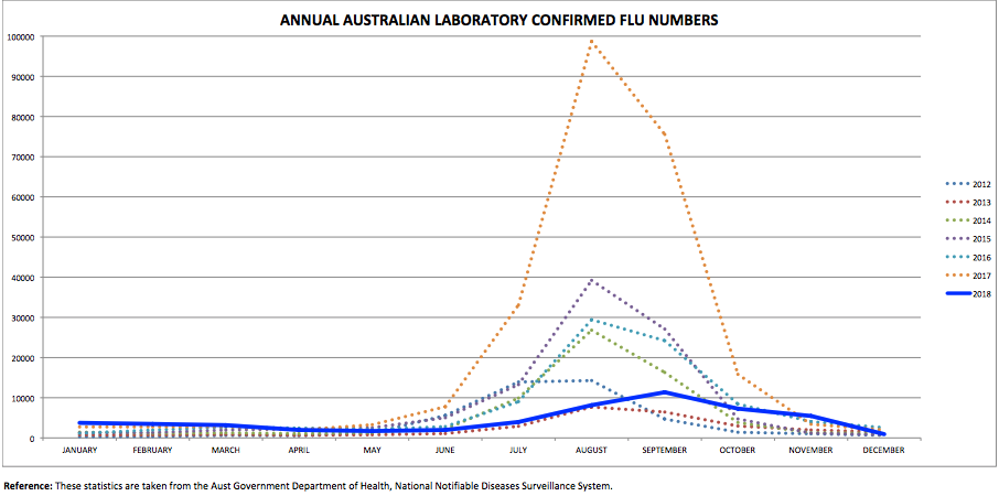 Australian Flu Cases Plummet Thanks to Record Vaccination Levels