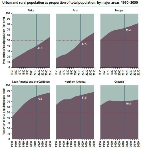world-population-charts-today-future- the world will continue to get more and more Urban.JPG