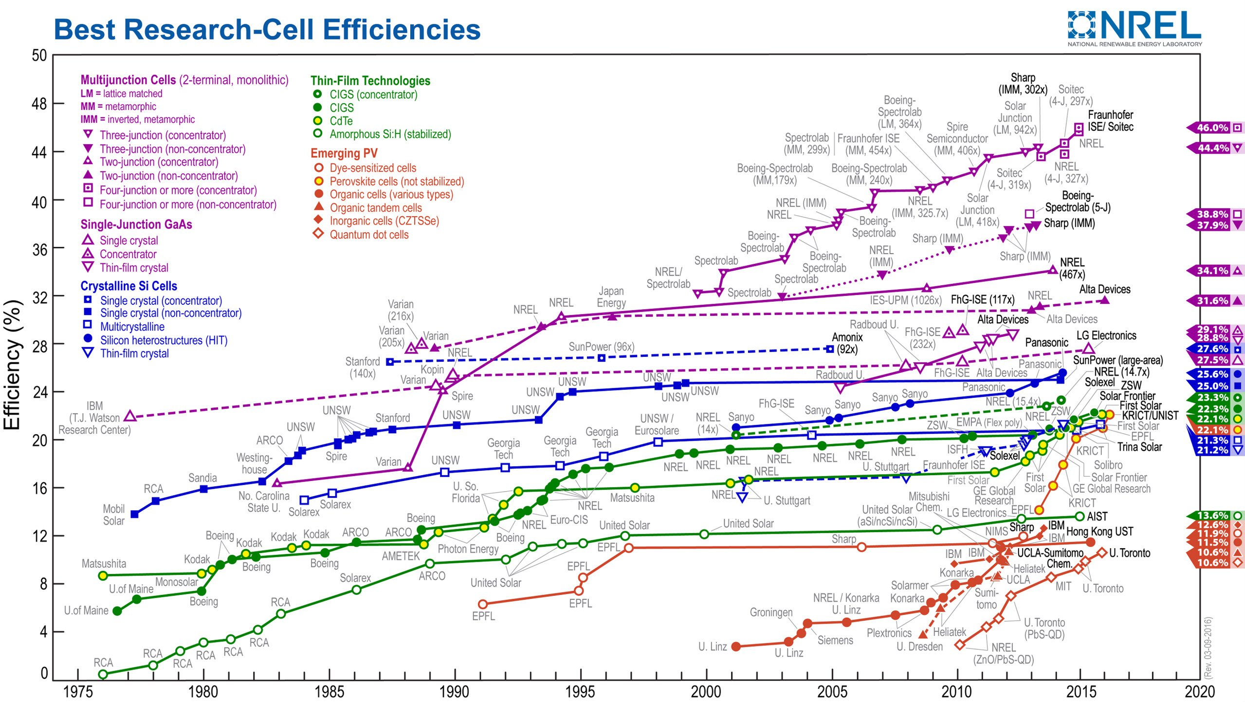 Perovskite-Solar-cells-revolution-silicon-BODY-Silicon solar cell efficiency.jpg