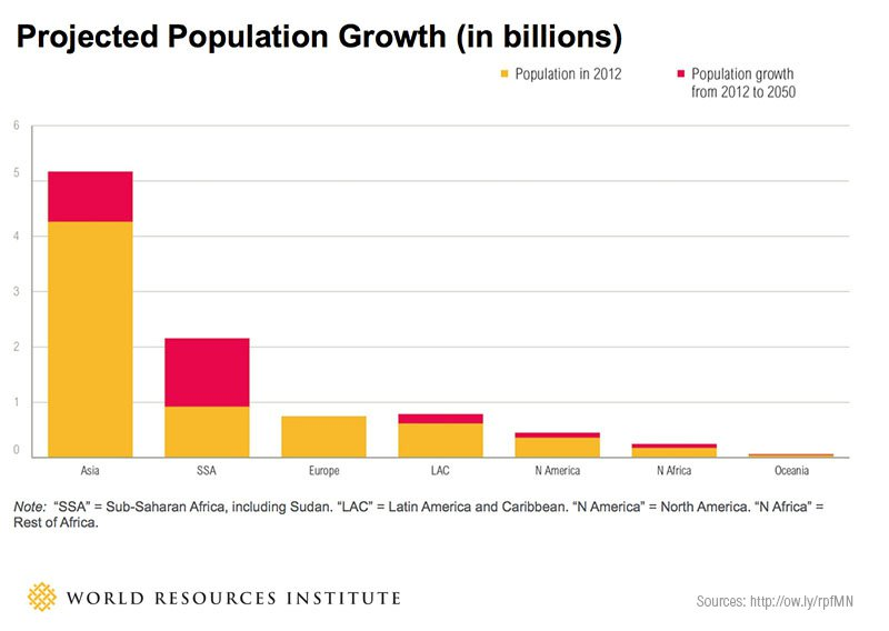 world-population-charts-today-future- Africa will grow the most in the world population- showing growth.jpg