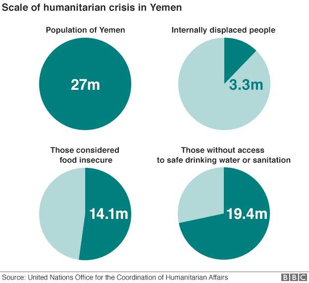 _92848919_yemen_humanitarian_crisis_update_624.png