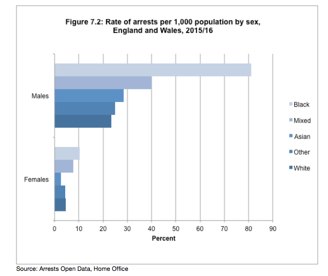 UK Ethnicity Facts and Figures website2