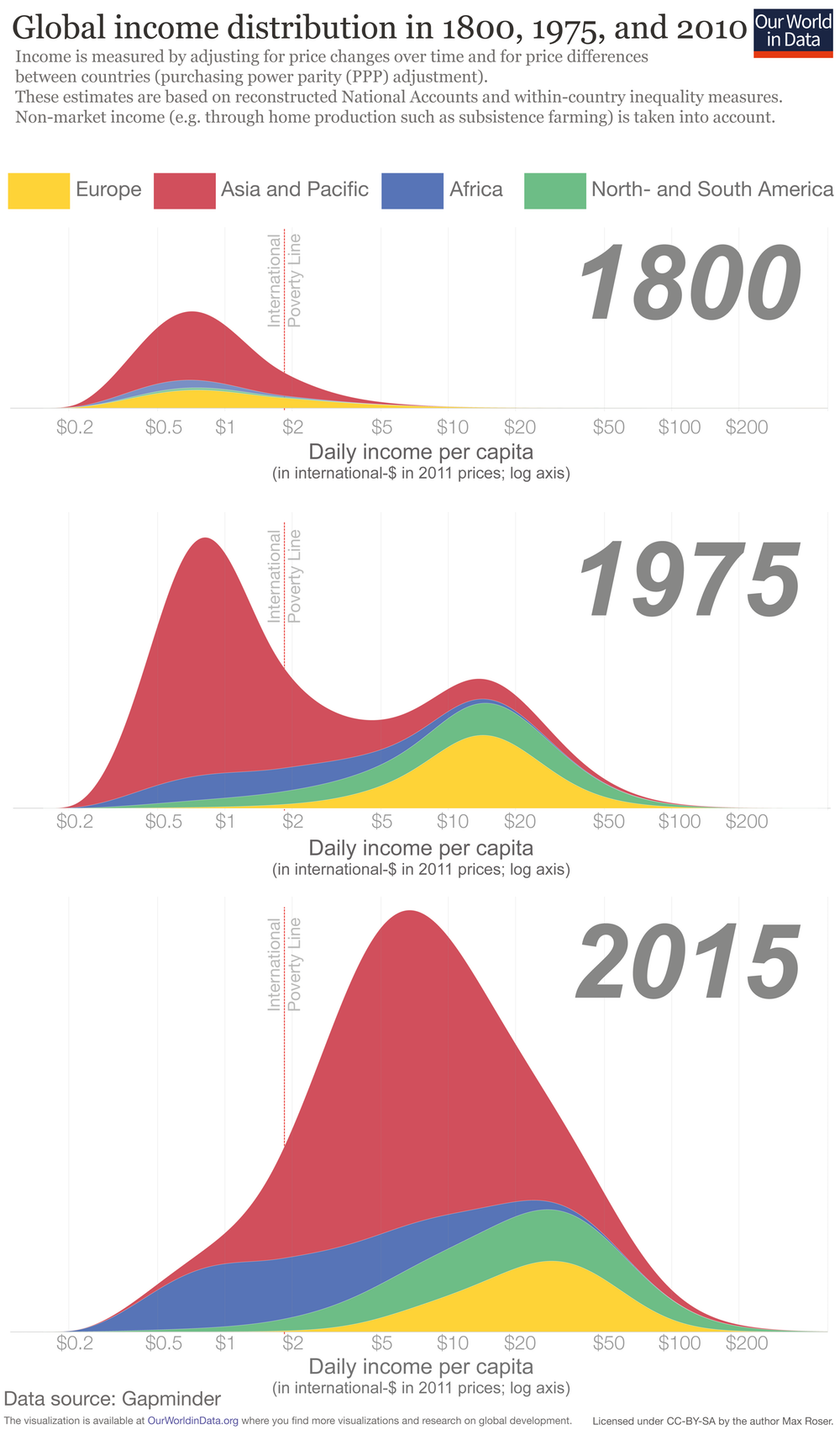 7 Charts That Show the World Is Actually Becoming a Better Place