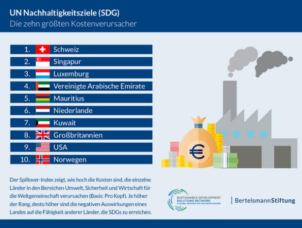 UN SDG Report 2019 Bertelsmann.png