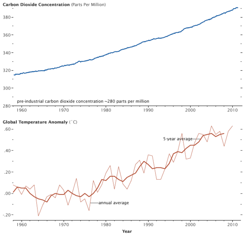 Carbon emission temperature climate change graphs