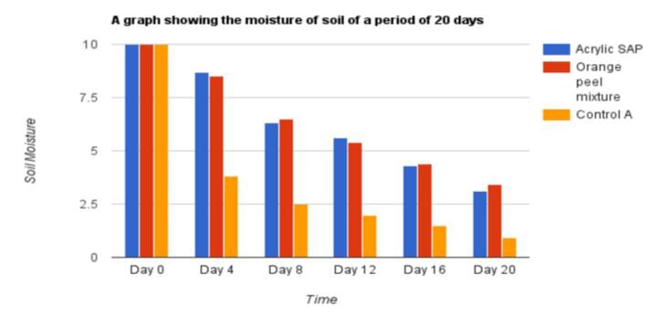 Drought-invention-16-year-old-South-Africa-BODY-Performance Graph for Orange Mixture.JPG