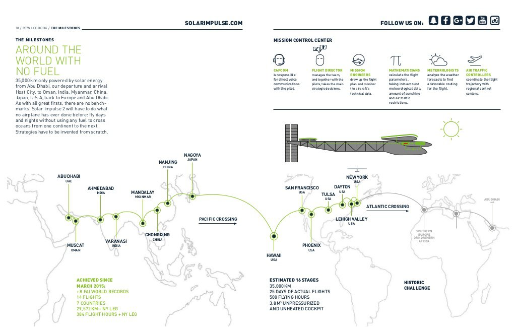 Solar-plane-first-global-trip-BODY-Global Map of trip.jpg