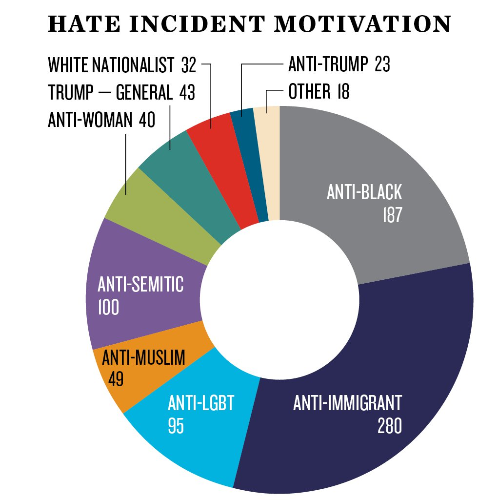 SPLC_Hate Incidents Report_hate incident motivations.png
