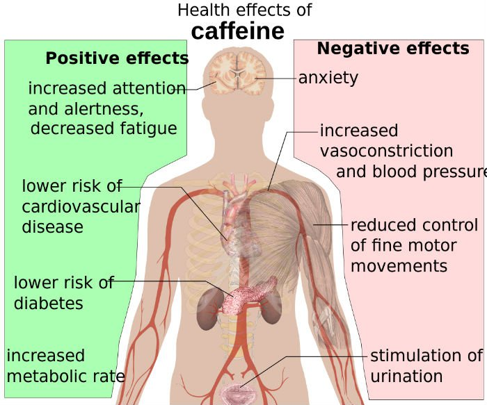 Health effects of caffeine.jpg