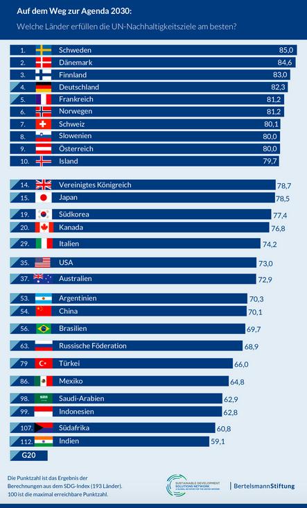 SDG Report Overview©Bertelsmann Stiftung.png