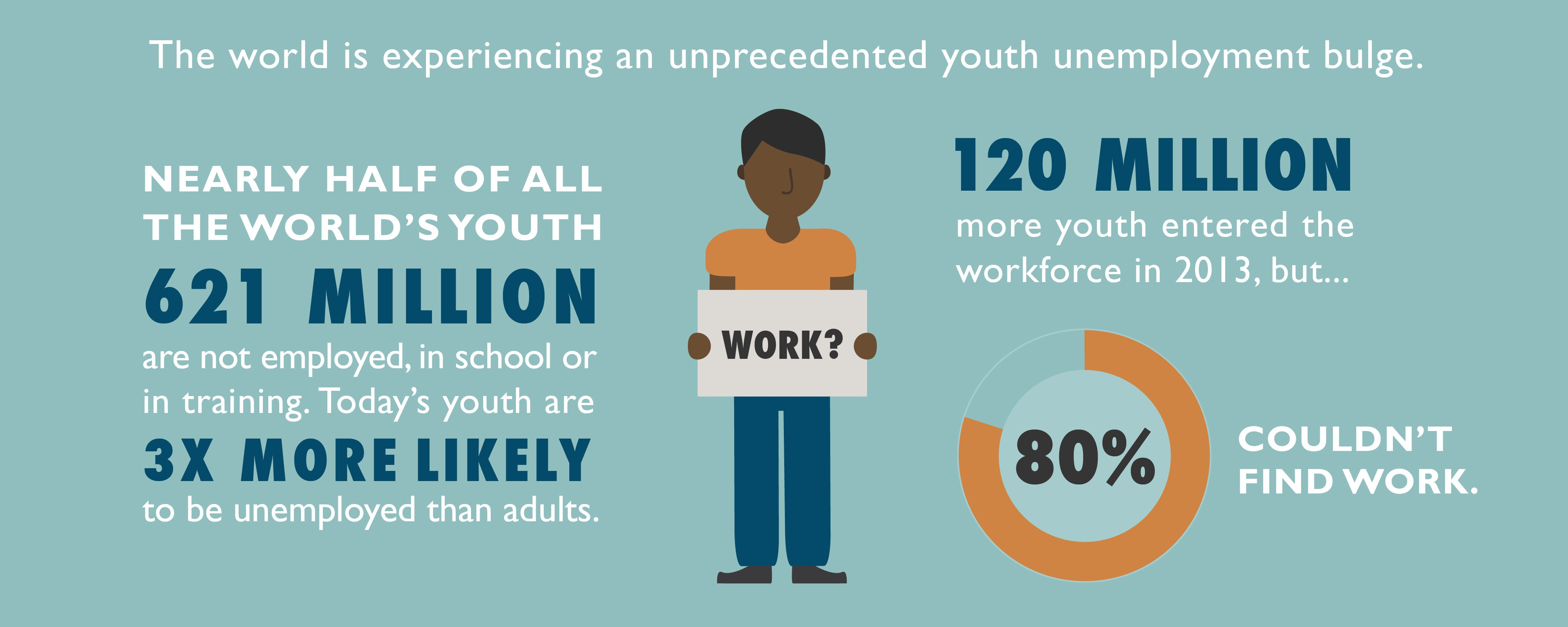 Youth at the crossroads- World Vision infographic- Body 2