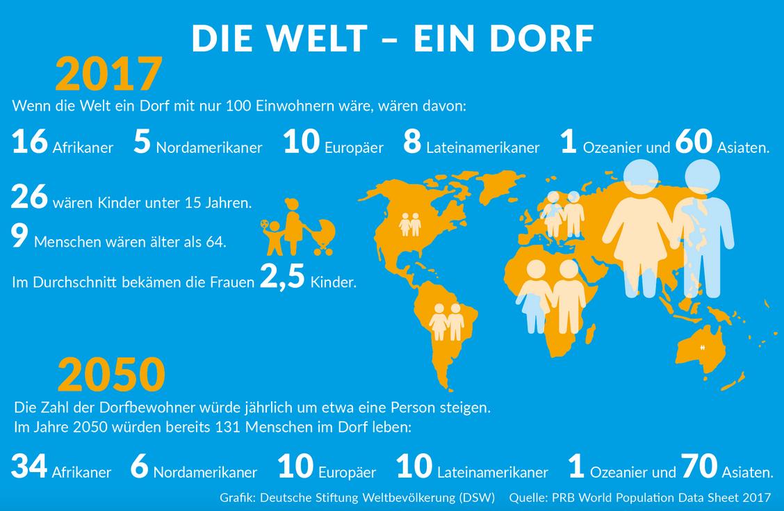DSW_worldpopulation.png
