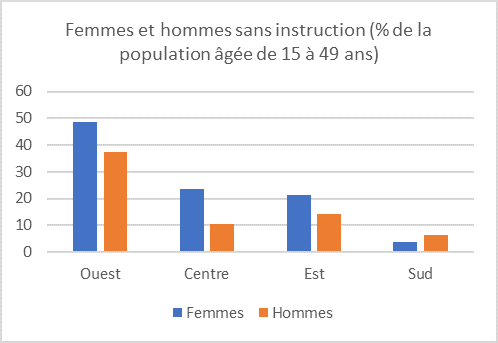 AFR women and men with no education FR.png
