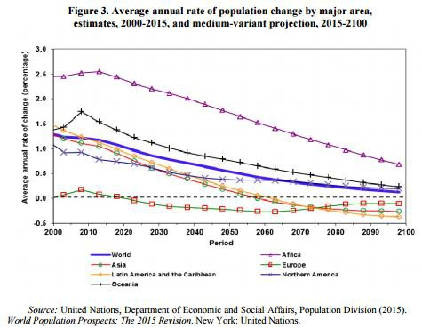 world-population-charts-today-future- Africa will grow the most in the world population-GROWTH RATES decline.JPG