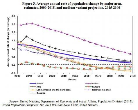 world-population-charts-today-future- Africa will grow the most in the world population-GROWTH RATES decline.JPG