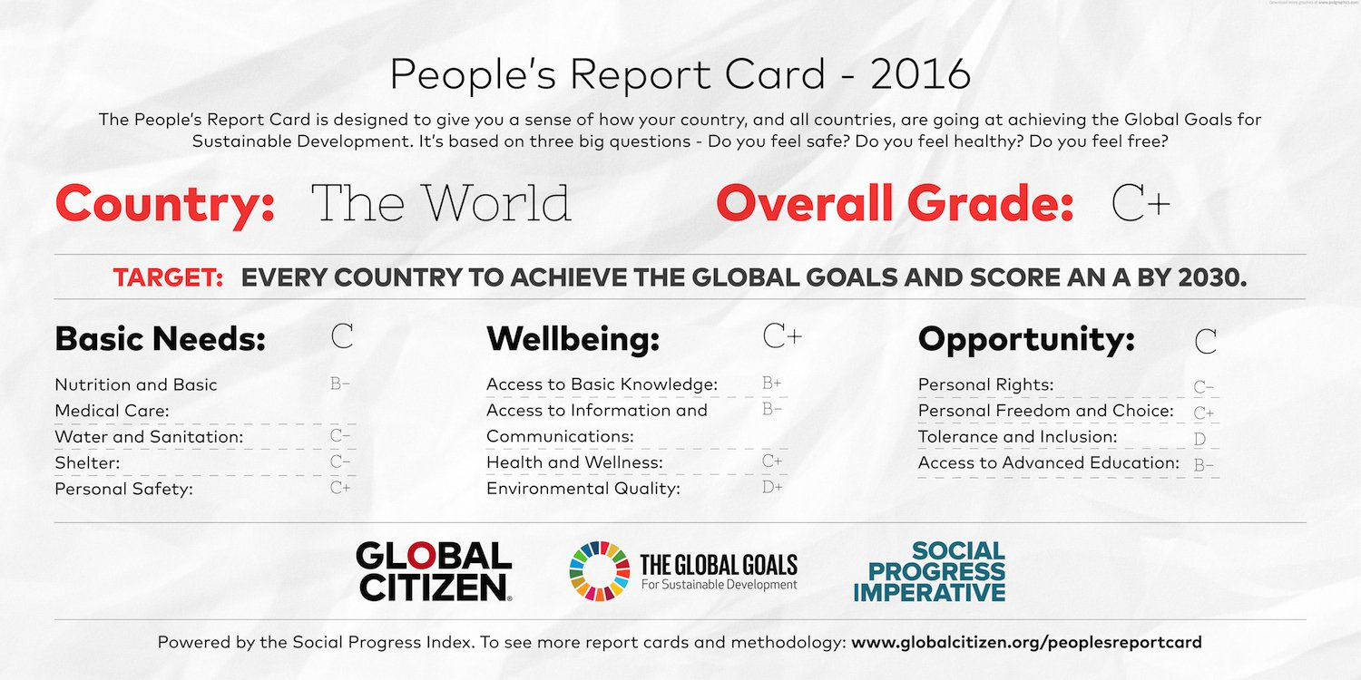 People's Report Card for the world as a whole.