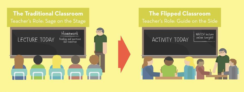 Modern Classroom Vs Traditional Classroom ~ High tech gadgets that are making classrooms smarter