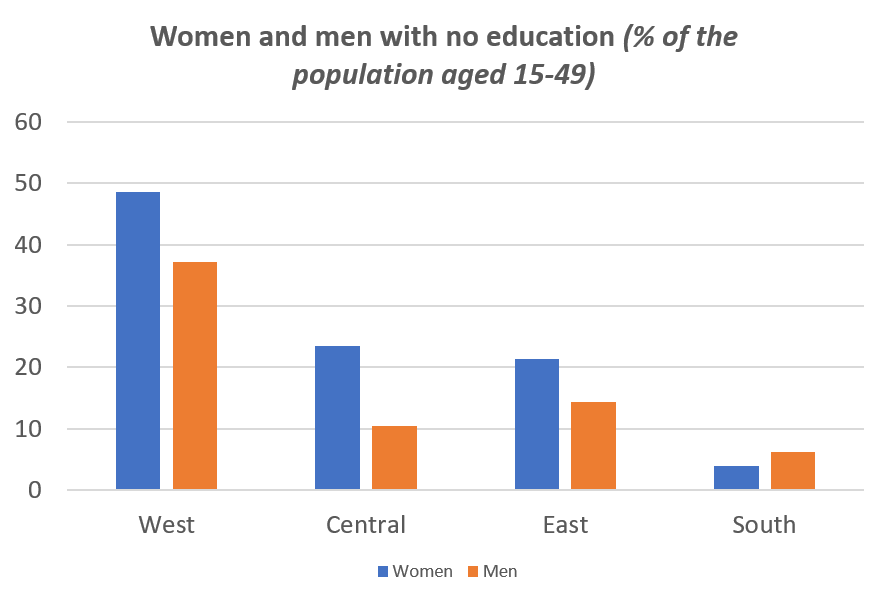 AFR women and men with no education.png