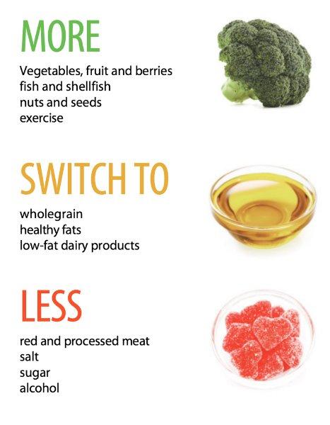 sustainability-growingfactor-in-dietary-guidelines- Body 1.jpg