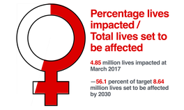 Article: Taking Action for Women & Girls: Global Citizen's $600 Million Campaign